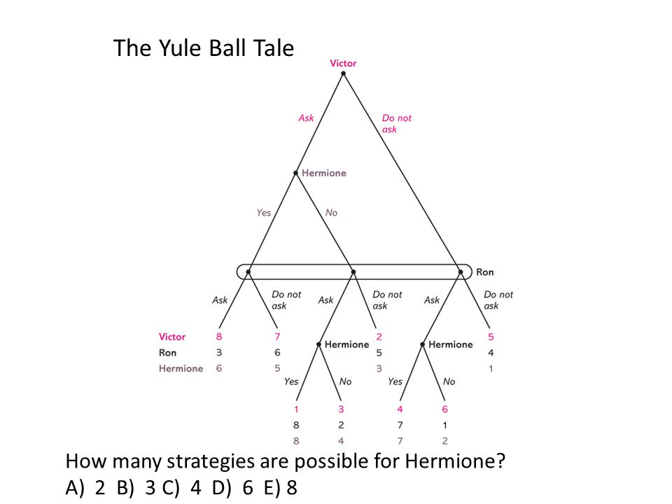 The Yule Ball Tale How many strategies are possible for Hermione