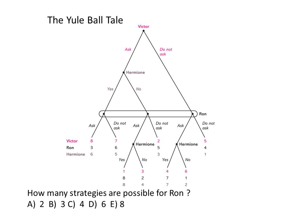 The Yule Ball Tale How many strategies are possible for Ron