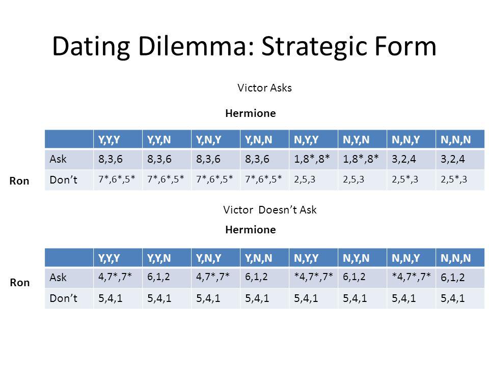 Dating Dilemma: Strategic Form