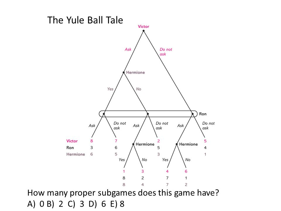 The Yule Ball Tale How many proper subgames does this game have