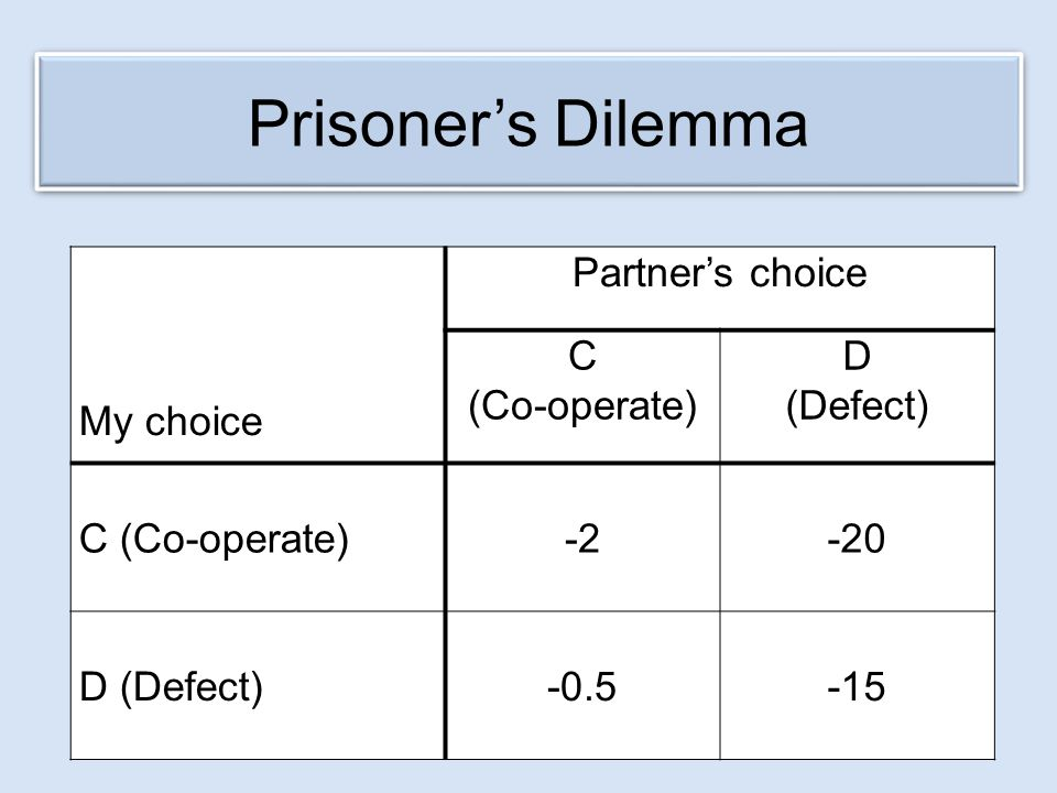 Prisoner's Dilemma My choice Partner's choice C (Co-operate) D