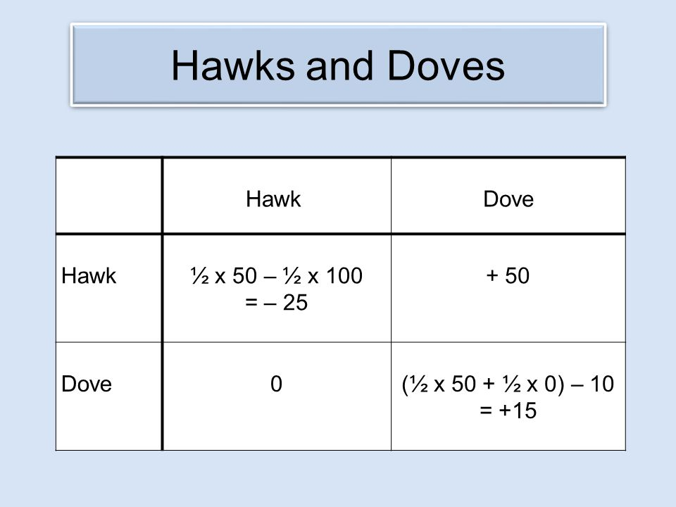 Hawks and Doves Hawk Dove Hawk ½ x 50 – ½ x 100 = – 25 + 50