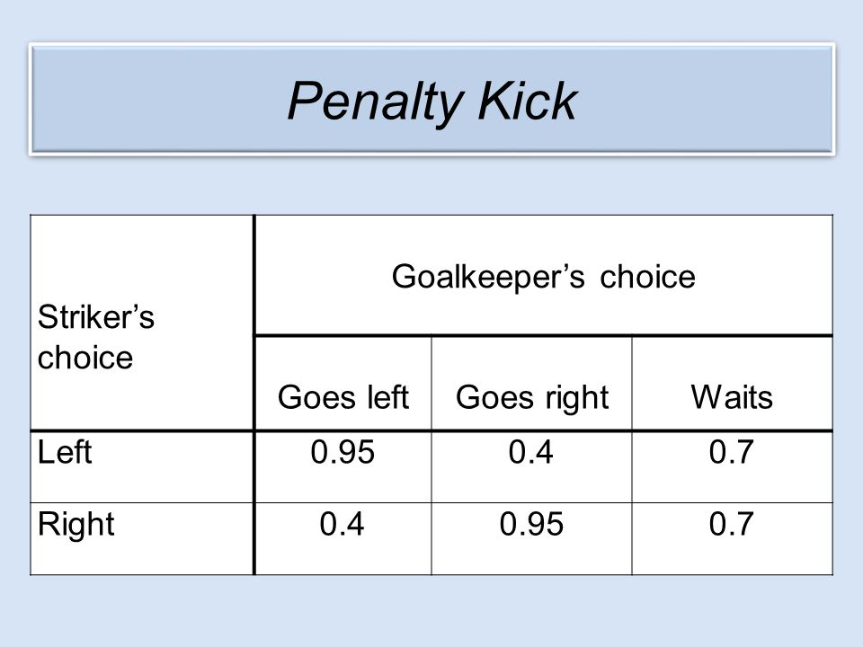 Penalty Kick Striker's choice Goalkeeper's choice Goes left Goes right