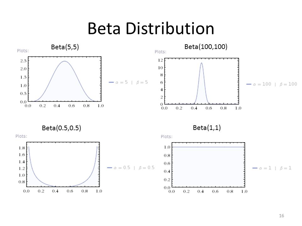 Beta Distribution Beta(5,5) Beta(100,100) Beta(0.5,0.5) Beta(1,1)