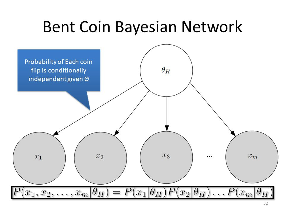 Bent Coin Bayesian Network
