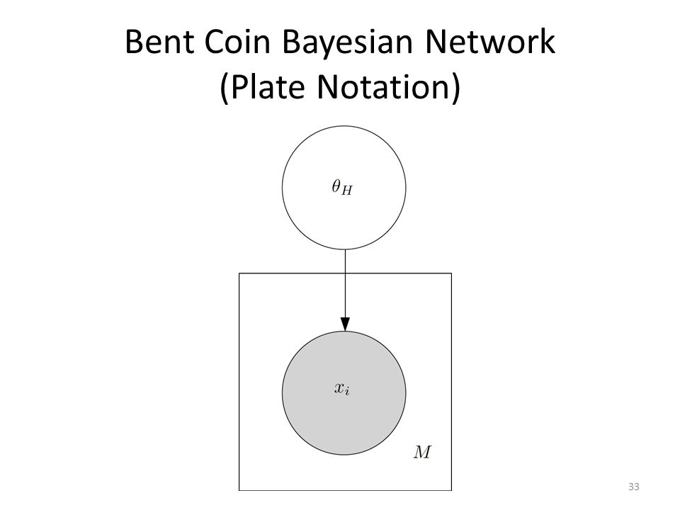 Bent Coin Bayesian Network (Plate Notation)