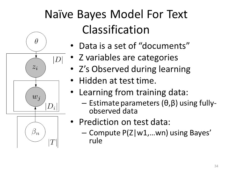 Naïve Bayes Model For Text Classification