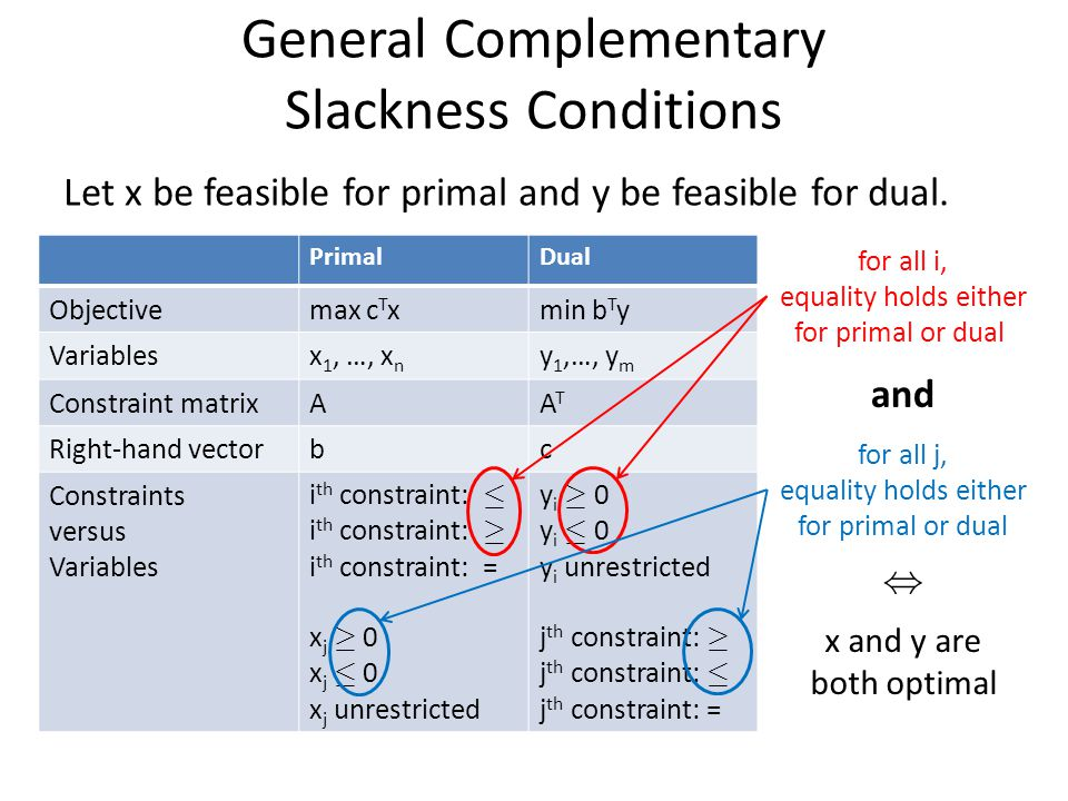 General Complementary Slackness Conditions