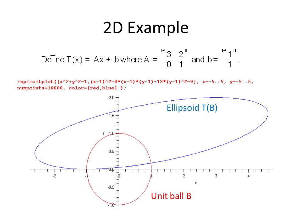 2D Example Ellipsoid T(B) Unit ball B