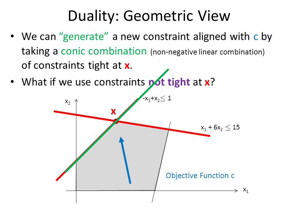 Duality: Geometric View