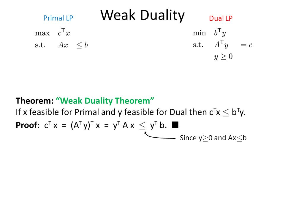Weak Duality Primal LP. Dual LP. Theorem: Weak Duality Theorem If x feasible for Primal and y feasible for Dual then cTx · bTy.