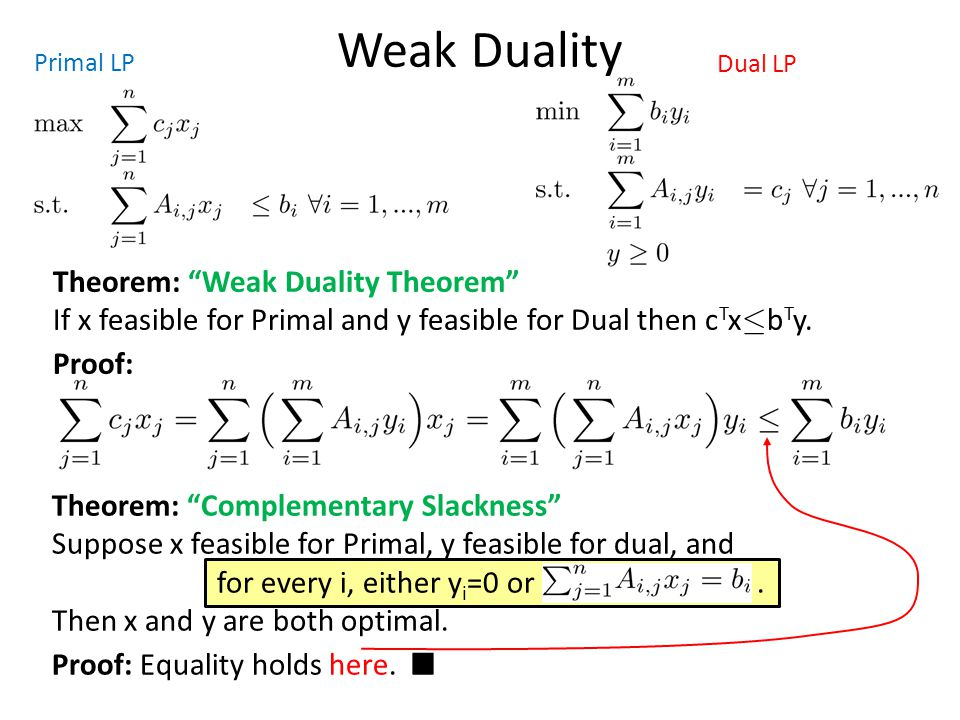 Weak Duality Primal LP. Dual LP. Theorem: Weak Duality Theorem If x feasible for Primal and y feasible for Dual then cTx·bTy.
