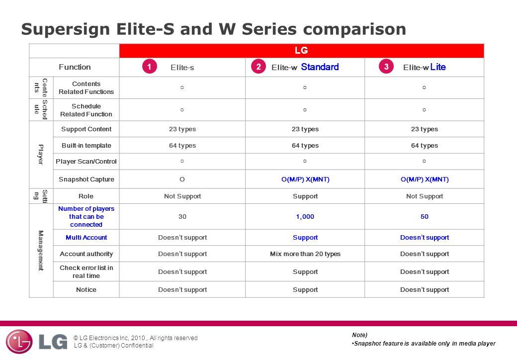 Supersign Elite-S and W Series comparison