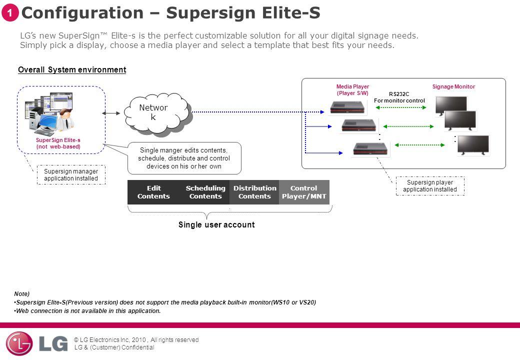 Configuration – Supersign Elite-S
