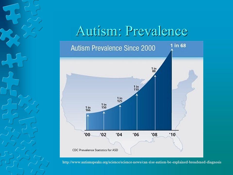 Autism: Prevalence