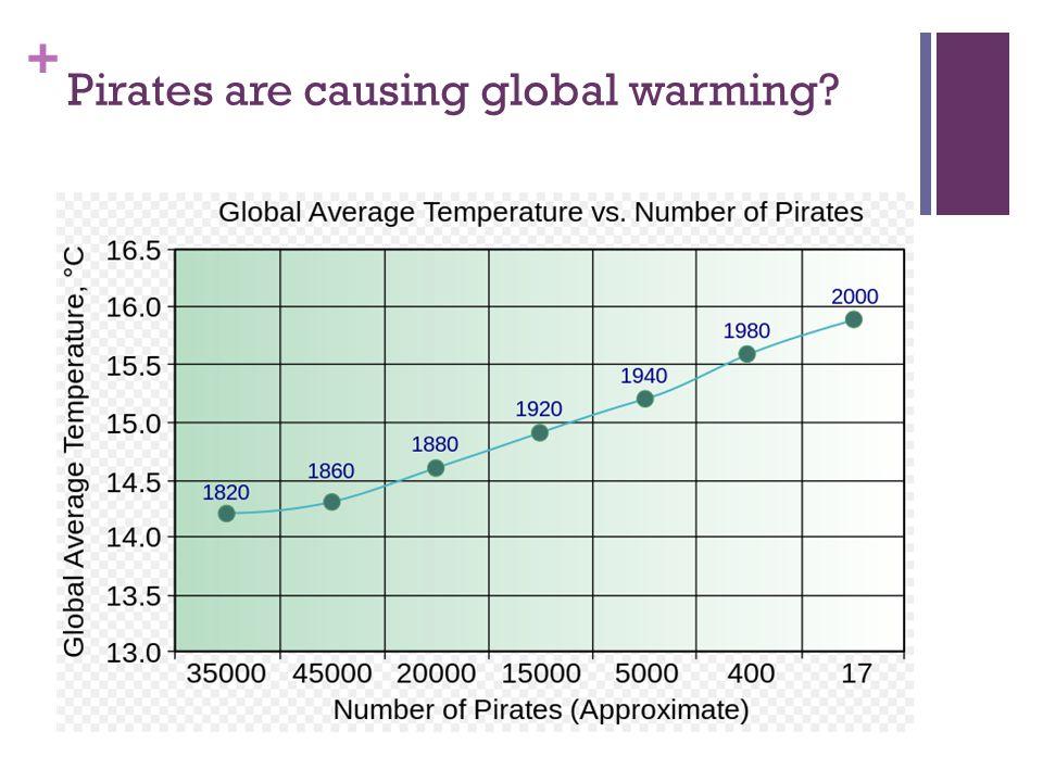 Pirates are causing global warming