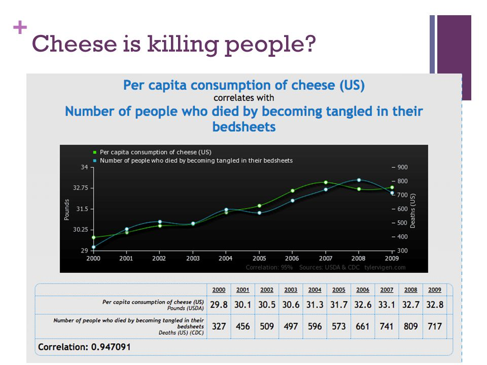 Cheese is killing people