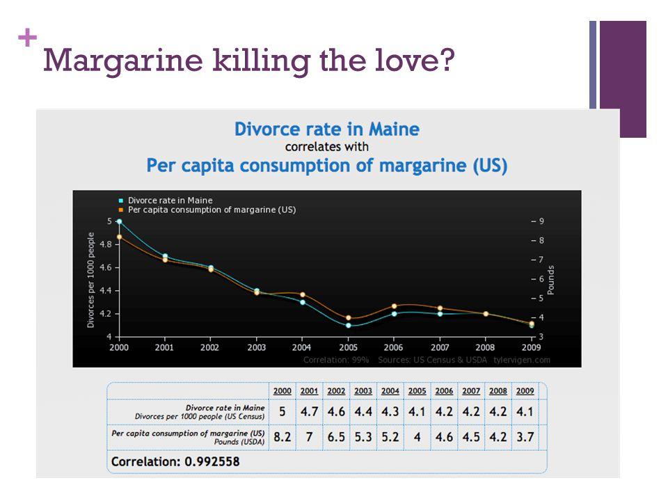 Margarine killing the love