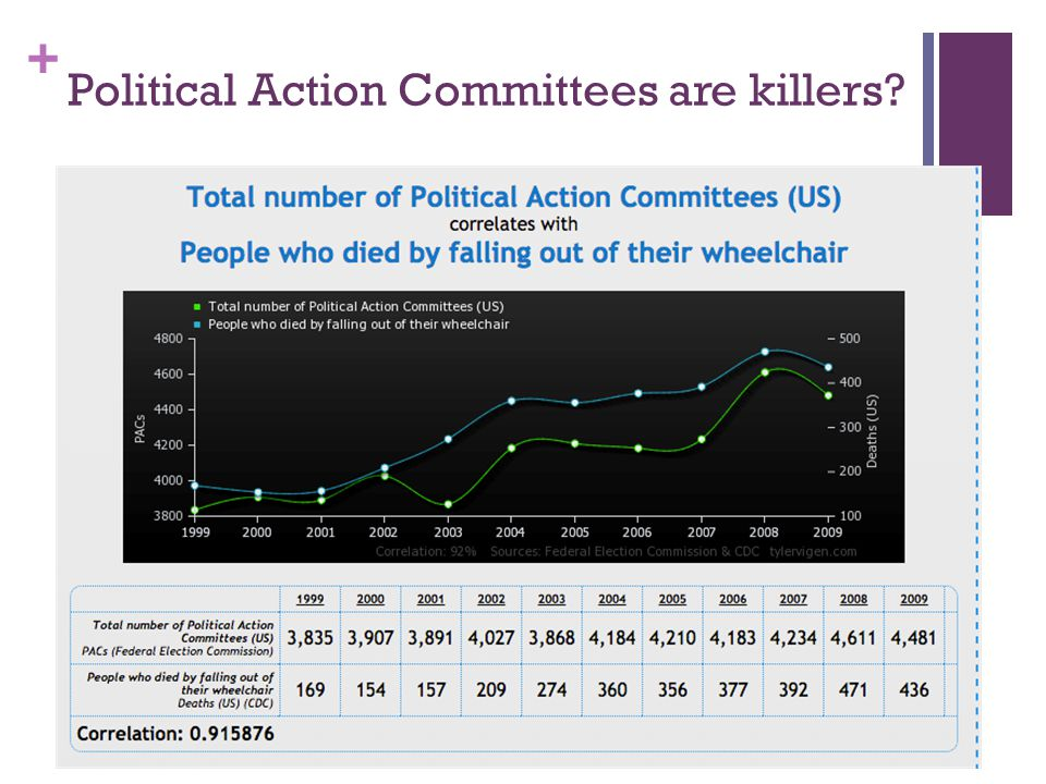Political Action Committees are killers