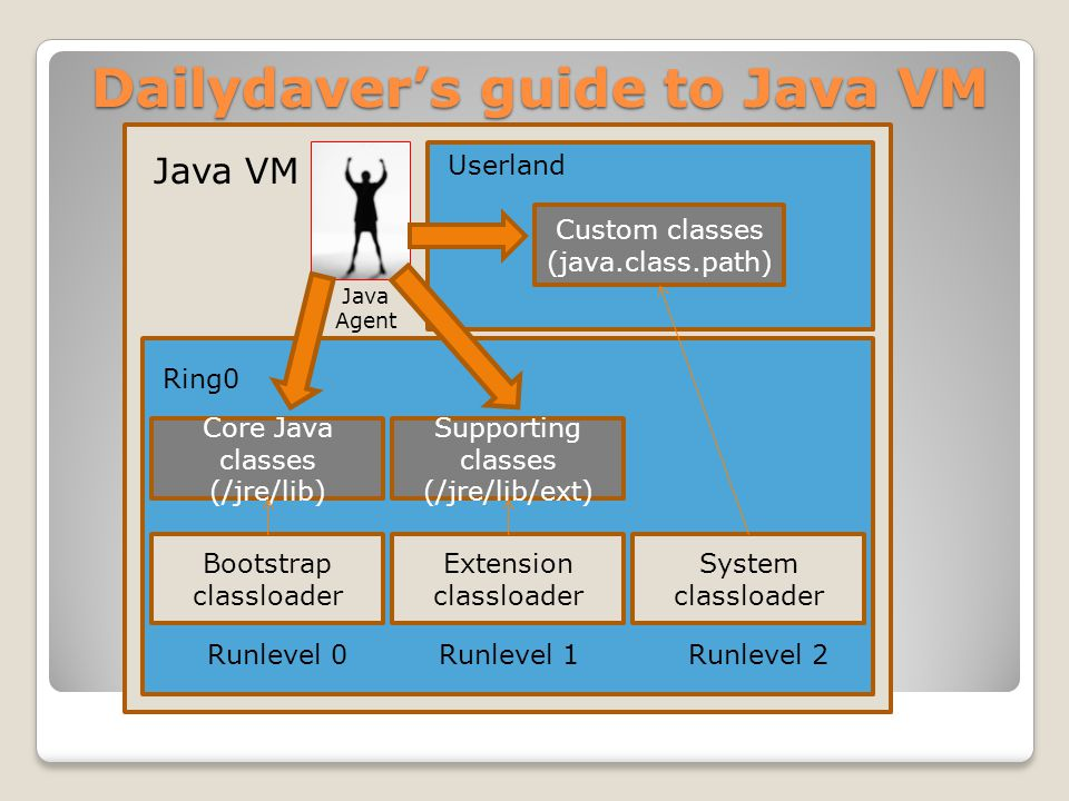 Dailydaver's guide to Java VM