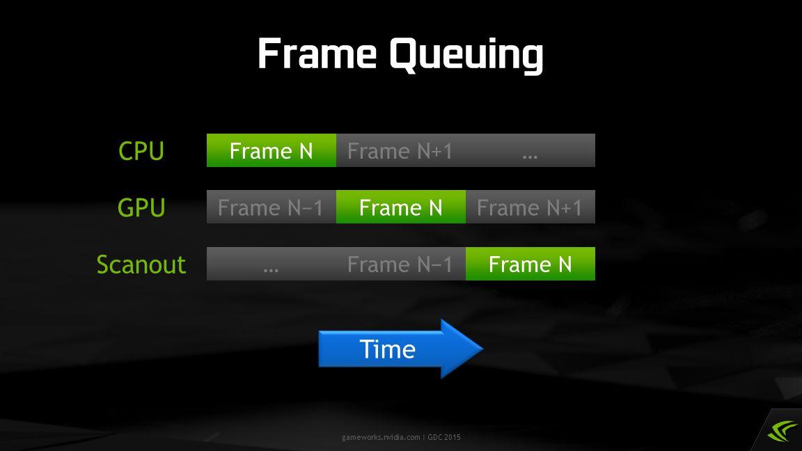 Frame Queuing CPU GPU Scanout Time Frame N Frame N+1 … Frame N−1