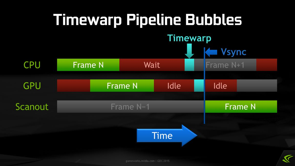Timewarp Pipeline Bubbles