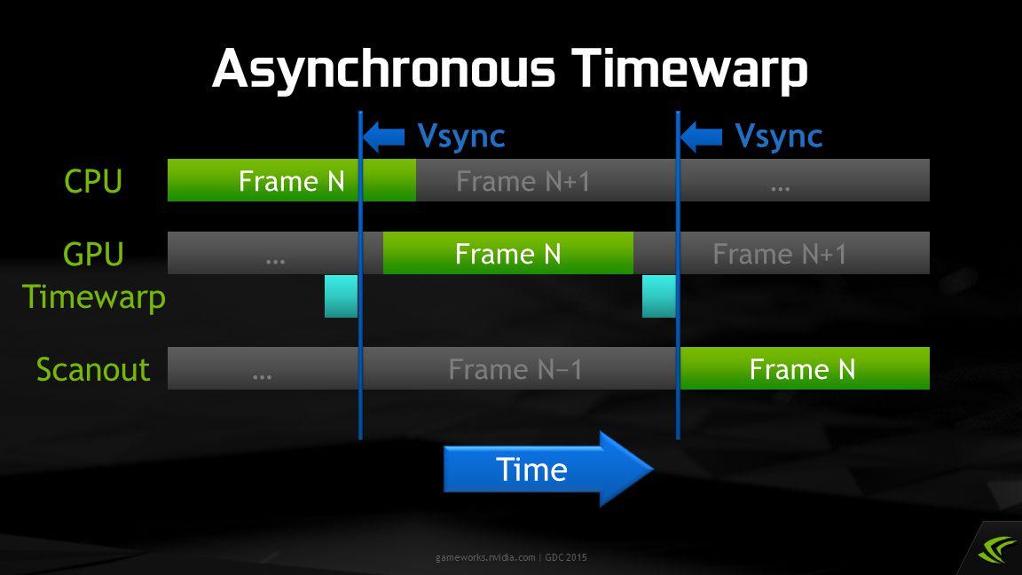 Asynchronous Timewarp