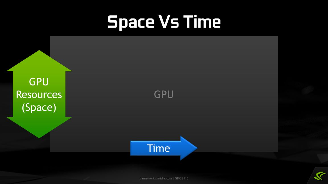 Space Vs Time GPU Resources (Space) GPU Time