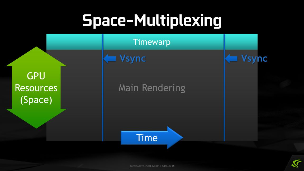 Space-Multiplexing Main Rendering Vsync Vsync GPU Resources (Space)