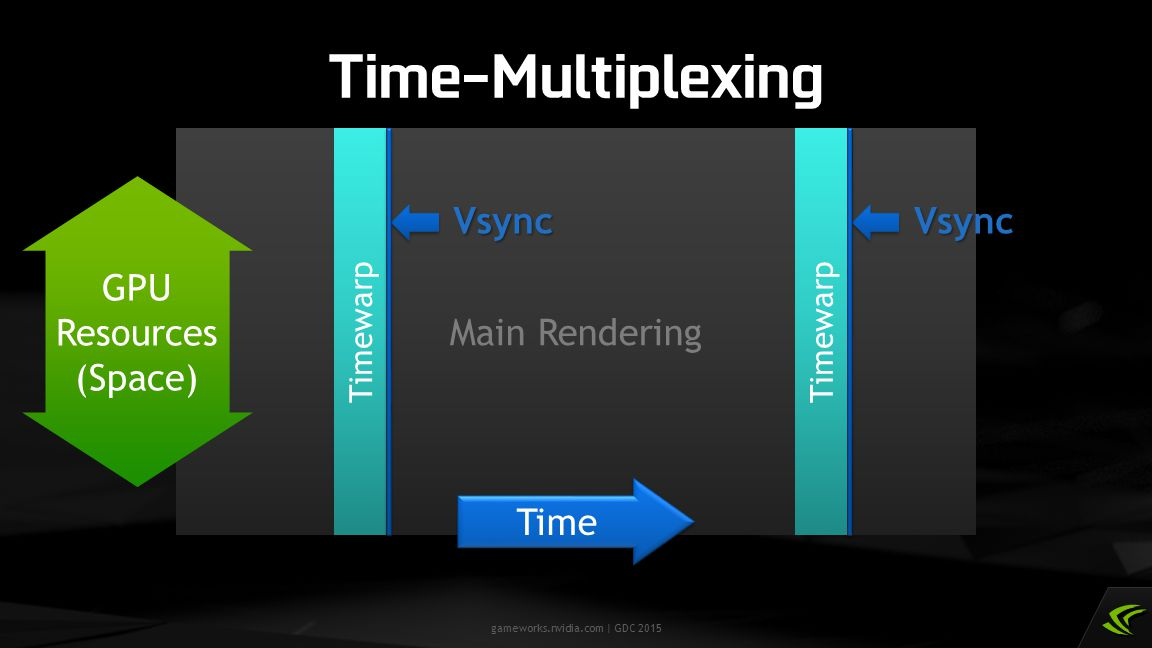Time-Multiplexing Main Rendering Vsync Vsync GPU Resources (Space)