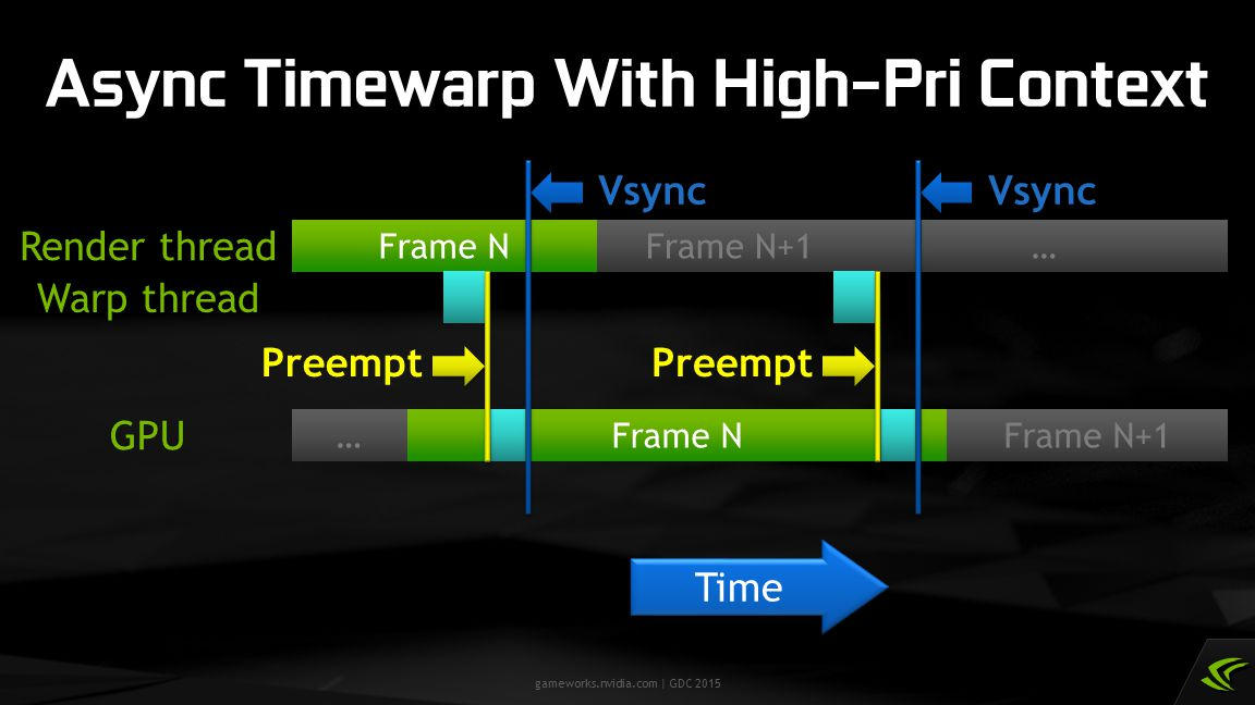 Async Timewarp With High-Pri Context
