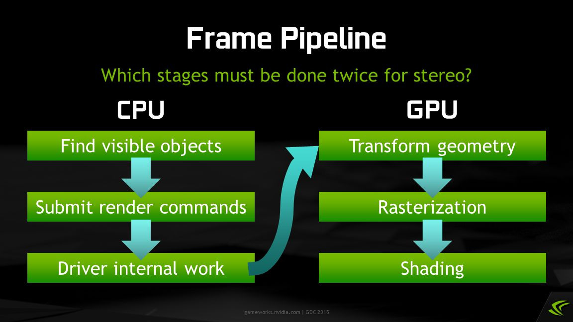 Frame Pipeline CPU GPU Which stages must be done twice for stereo