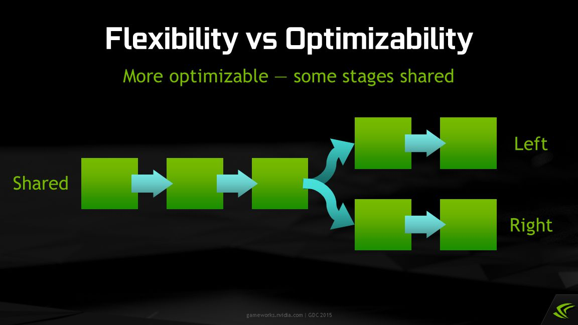 Flexibility vs Optimizability