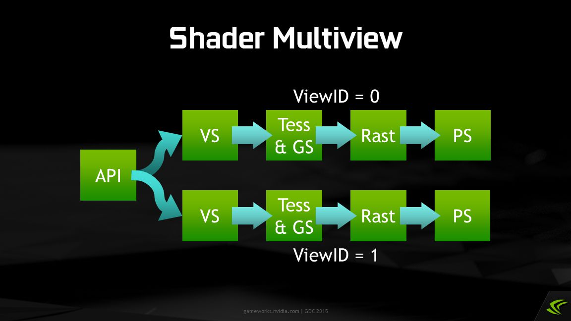 Shader Multiview ViewID = 0 API VS Tess & GS Rast PS ViewID = 1