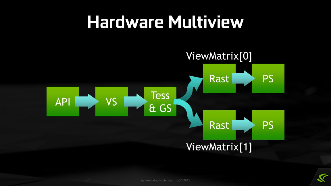 Hardware Multiview ViewMatrix[0] API VS Tess & GS Rast PS