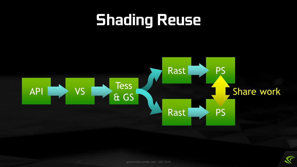 Shading Reuse API VS Tess & GS Rast PS Share work