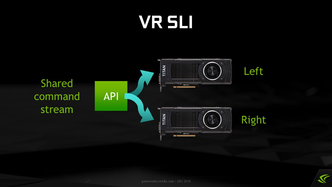 VR SLI Left Shared command stream API Right