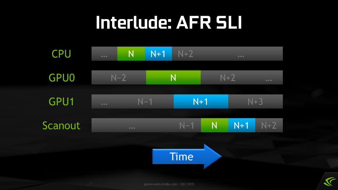 Interlude: AFR SLI CPU GPU0 GPU1 Scanout Time … N N−2 N+1 N−1 N+2 N+3