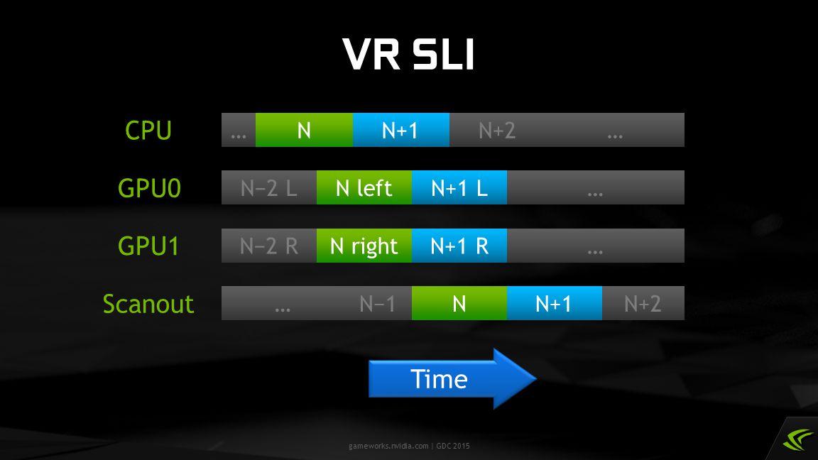 VR SLI CPU GPU0 GPU1 Scanout Time … N left N−2 L N N+1 N+2 N−1 N+1 L