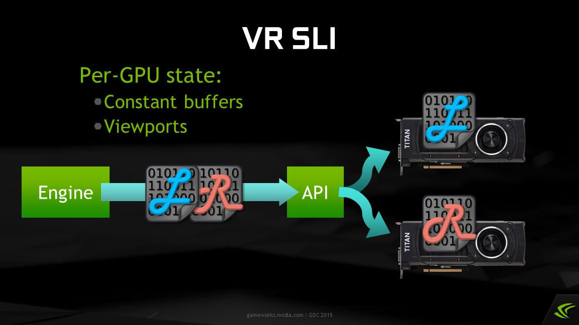 L L R R VR SLI Per-GPU state: Constant buffers Viewports API Engine