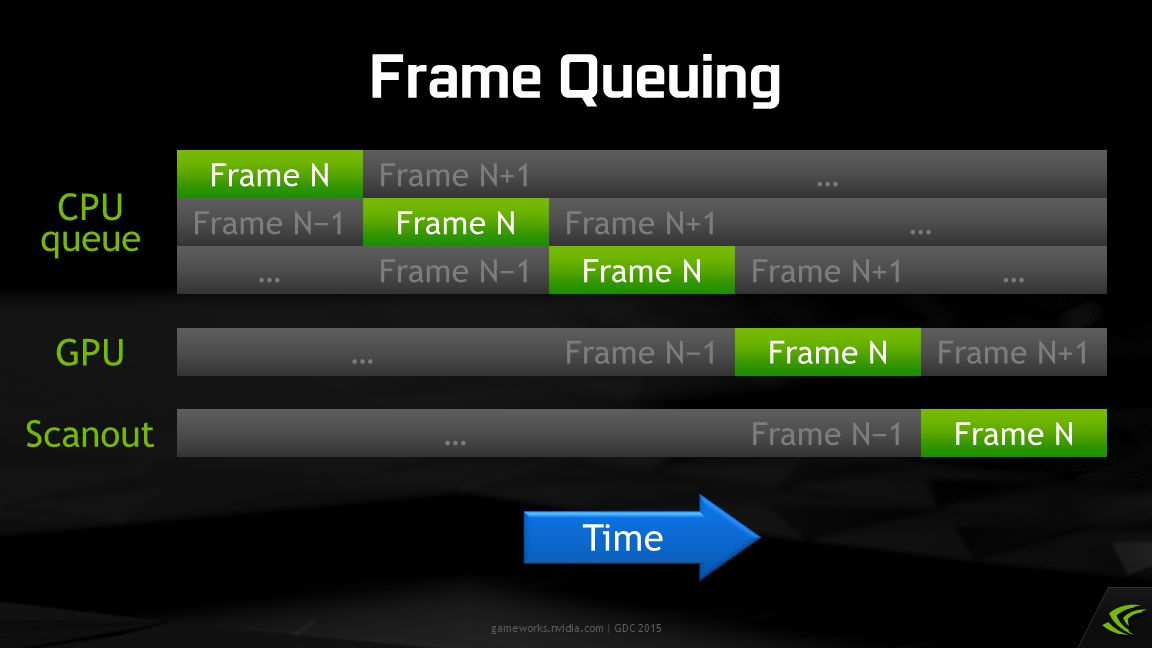 Frame Queuing CPU queue GPU Scanout Time Frame N Frame N+1 … Frame N−1