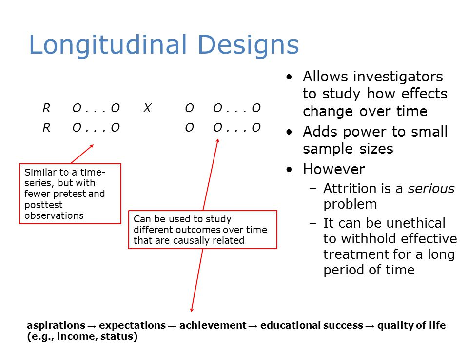 Longitudinal Designs Allows investigators to study how effects change over time. Adds power to small sample sizes.