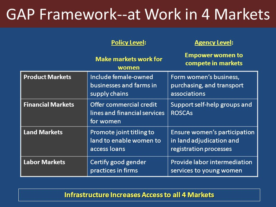 GAP Framework--at Work in 4 Markets