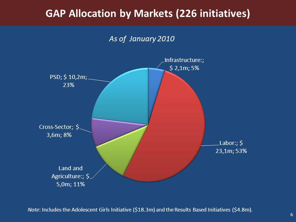 GAP Allocation by Markets (226 initiatives)