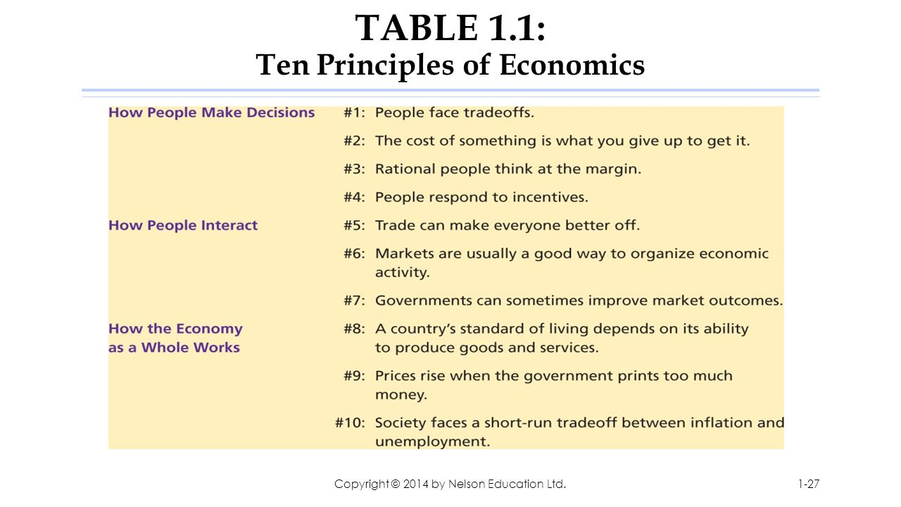 TABLE 1.1: Ten Principles of Economics