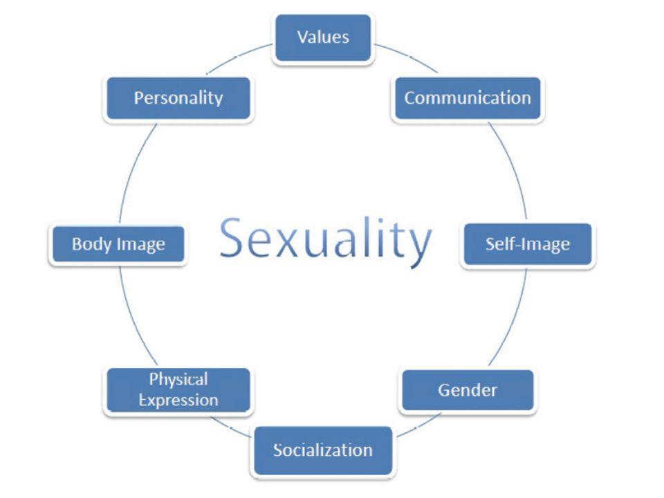 Healthy sexuality is an important part of a person's overall health and well-being.