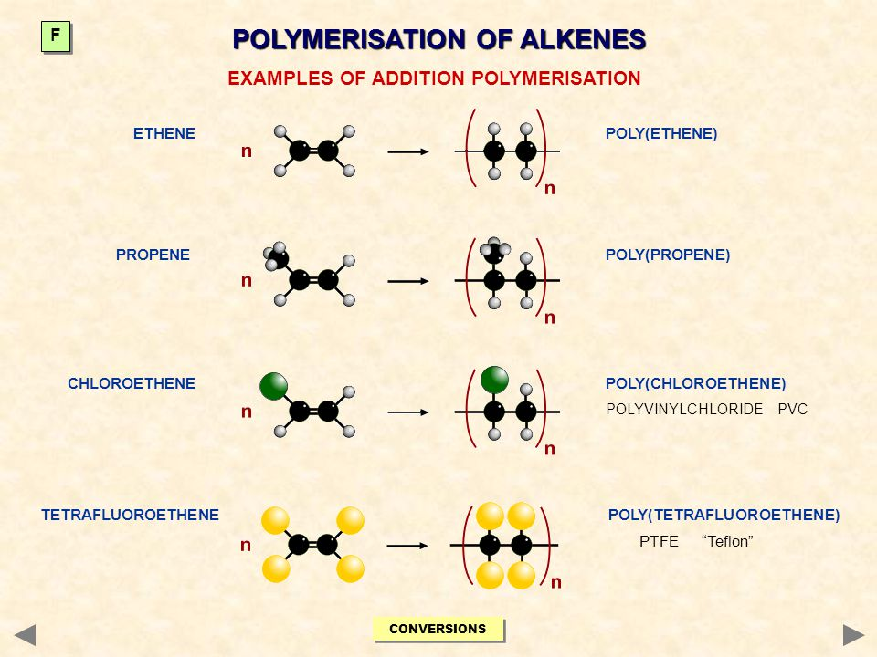 POLYMERISATION OF ALKENES EXAMPLES OF ADDITION POLYMERISATION