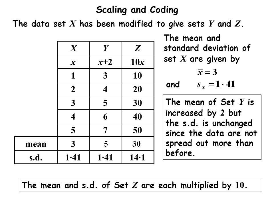 Z Y. X. s.d. mean. 3. 50. 7. 5. 40. 6. 4. 30. 20. 2. 10. 1. 14·1. 1·41. 10x. x+2.