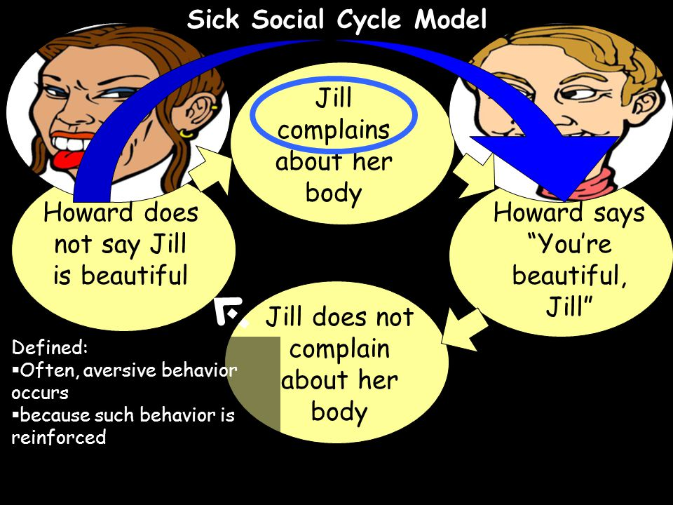 Sick Social Cycle Model