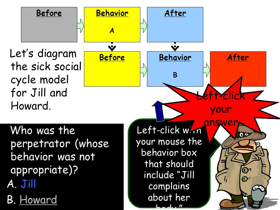 Let's diagram the sick social cycle model for Jill and Howard.
